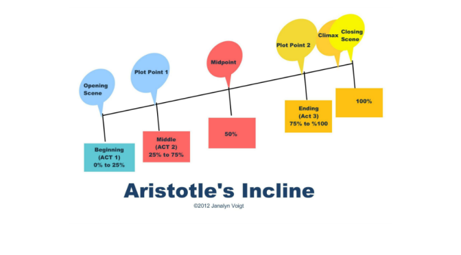 Aristotles-Incline-Featured-Image-672x372